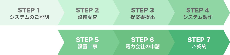 システムのご説明→設備調査→提案書提出→システム製作→設置工事→電力会社に申請→ご契約